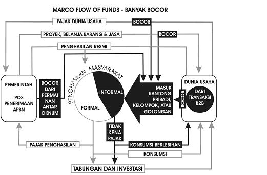 Putri maryam anggreini putriimaryam konsep flow dan leakage konsep flow dan leakage dalam aliran ekonom ccuart Image collections